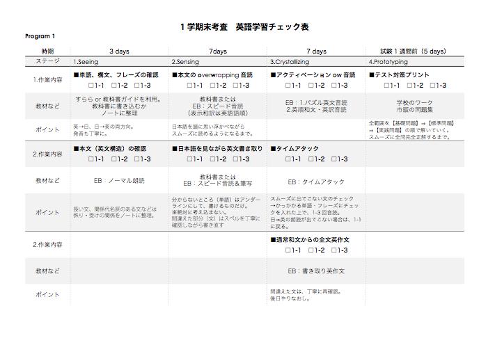 英語学習進行表