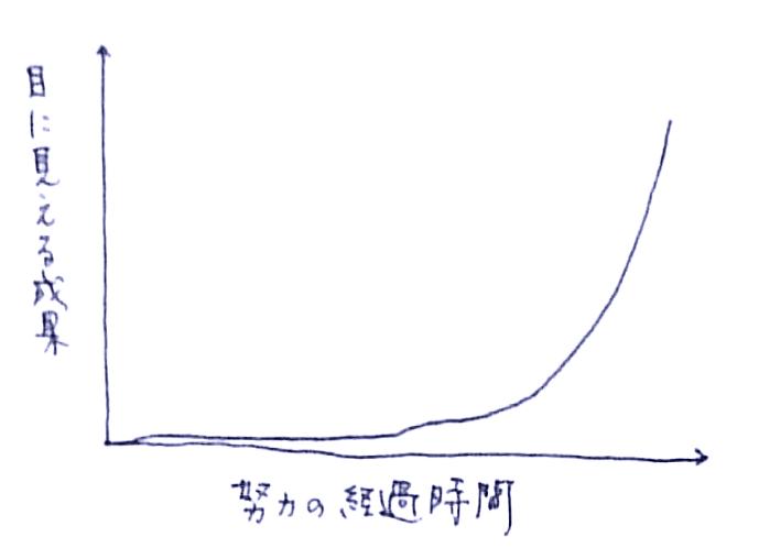 seicho-curve